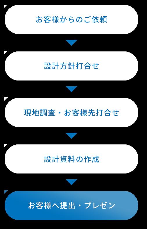 設計のプロセス